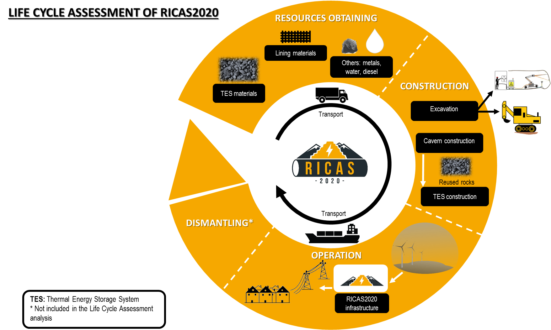 Lifecycleassessment lca and social analysis ricas for Lca construction